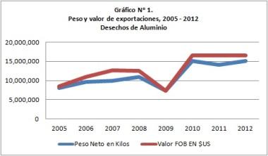Exportaciones_Desechos_Aluminio_Pty