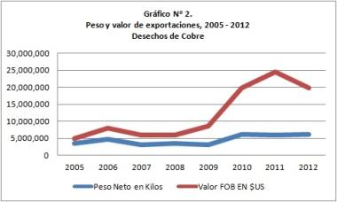 Exportaciones_Desechos_Cobre_Pty
