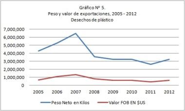 Exportaciones_Desechos_Plástico_Pty