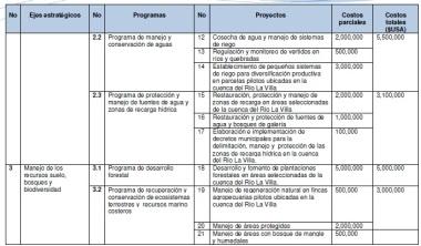 InversionRioLaVilla2