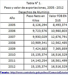Tabla1_Exportaciones_Desechos_Aluminio_Pty