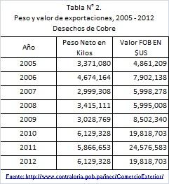 Tabla2_Exportaciones_Desechos_Cobre_Pty