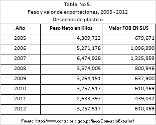 Tabla5_Exportaciones_Desechos_Plástico_Pty