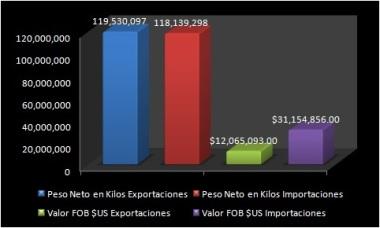 ExportacionesImportaciones_Desechos_CartonyPapel_Pty