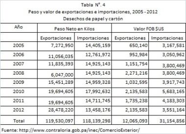 Tabla4_Exportaciones_Desechos_PapelCarton_Pty
