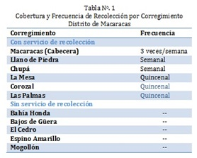 Tabla 1 Macaracas