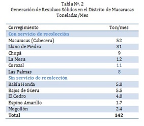Tabla 2 Macaracas