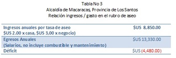 Tabla 3 Macaracas