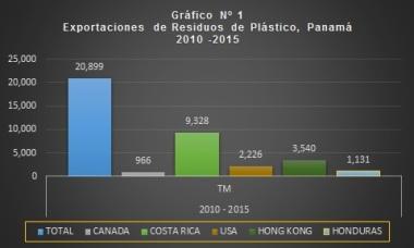 Grafico1_ExportacionesPlasticos_Pty