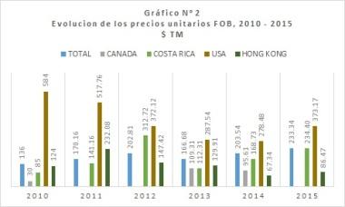 Grafico2_ExportacionesPlasticos_Pty