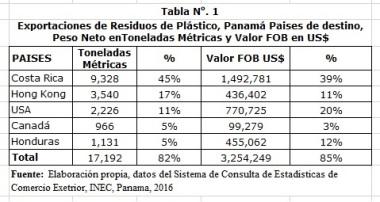 Tabla1_ExportacionesPlasticos_Pty