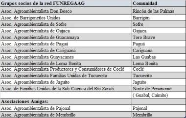 Fungegac