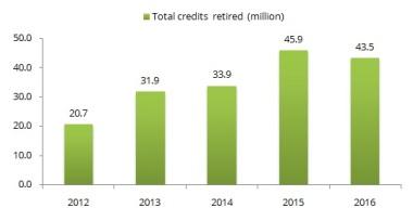 Total de crédito retirados