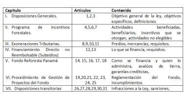 EstructuraLeyIncentivosForestales